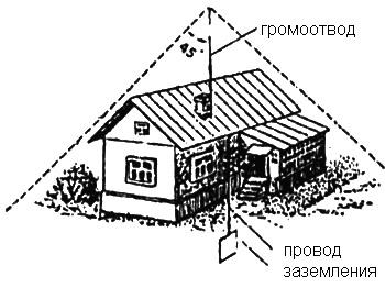 Домашние технологии - Устройство громоотвода для защиты дома от молнии
